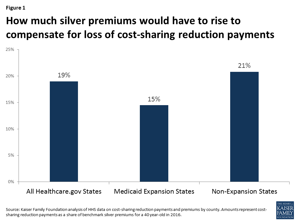 Bar graph showing the increase in premiums if cost sharing reduction payments stop