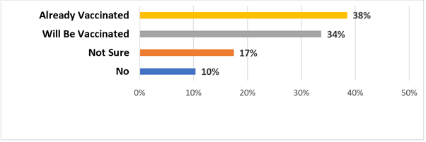 A horizontal bar graph with four categories on the y axis and percentage on the x axis ranging from 0 to 50%. The categories and their percentages are: Already Vaccinated 38%, Will Be Vaccinated 34%, Not Sure 17%, and No 10%.